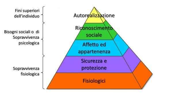 numeri covid comunicazione piramide di maslow